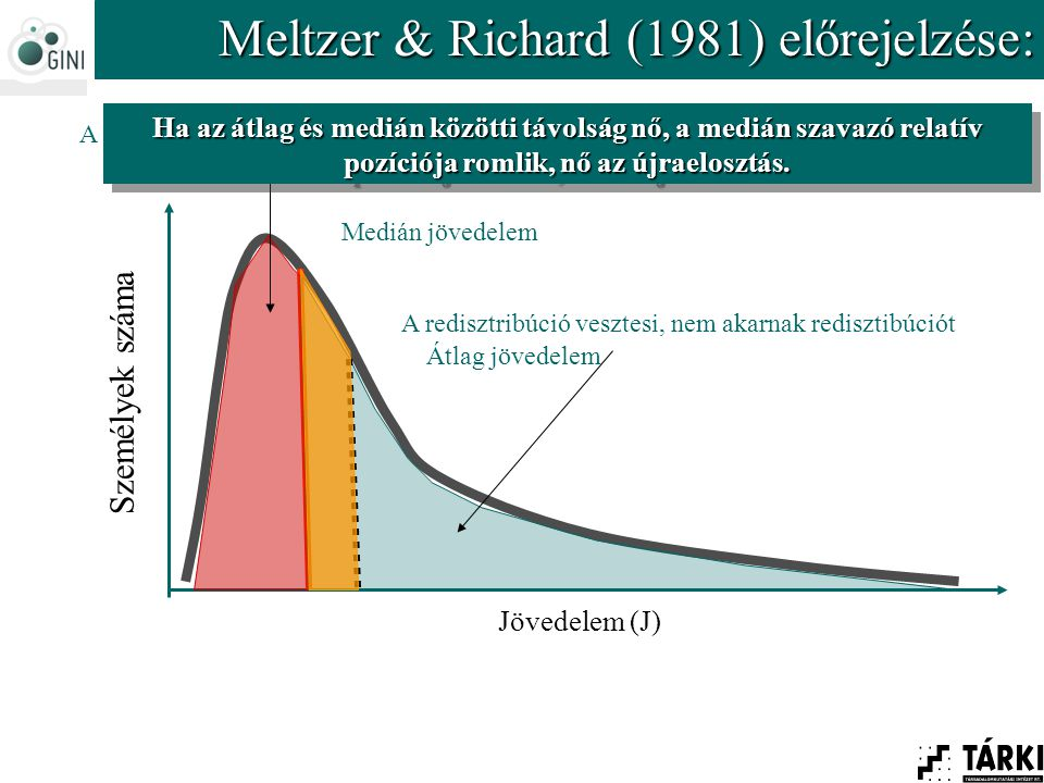 Személyek száma Jövedelem (J) Meltzer & Richard (1981) előrejelzése: Medián jövedelem A redisztribúció nyertesei, redisztribúciót akarnak A redisztribúció vesztesi, nem akarnak redisztibúciót Átlag jövedelem Ha az átlag és medián közötti távolság nő, a medián szavazó relatív pozíciója romlik, nő az újraelosztás.