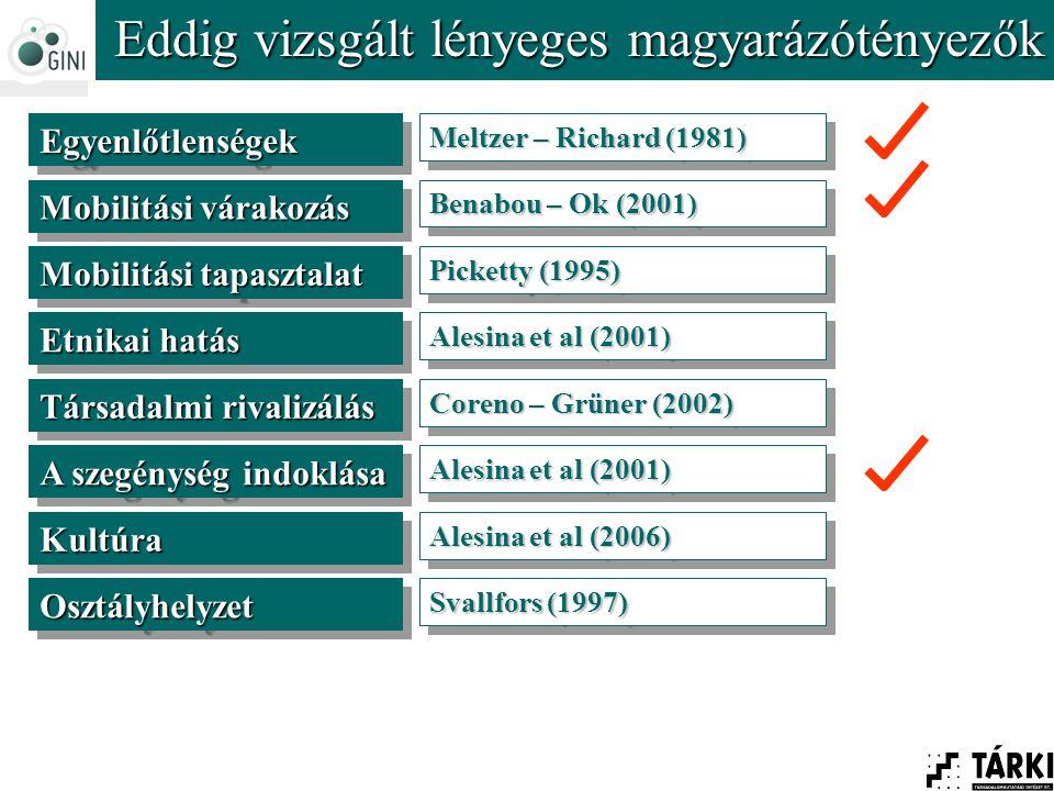 EgyenlőtlenségekEgyenlőtlenségek Mobilitási várakozás KultúraKultúra Társadalmi rivalizálás A szegénység indoklása Etnikai hatás Mobilitási tapasztalat Meltzer – Richard (1981) Benabou – Ok (2001) Picketty (1995) Alesina et al (2001) Coreno – Grüner (2002) Alesina et al (2001) Alesina et al (2006) Eddig vizsgált lényeges magyarázótényezők OsztályhelyzetOsztályhelyzet Svallfors (1997)