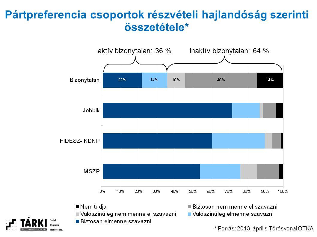 Pártpreferencia csoportok részvételi hajlandóság szerinti összetétele* aktív bizonytalan: 36 %inaktív bizonytalan: 64 % * Forrás: 2013. április Törésv