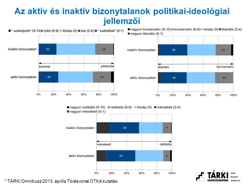 Az aktív és inaktív bizonytalanok politikai-ideológiai jellemzői * TÁRKI Omnibusz 2013. április Törésvonal OTKA kutatás.