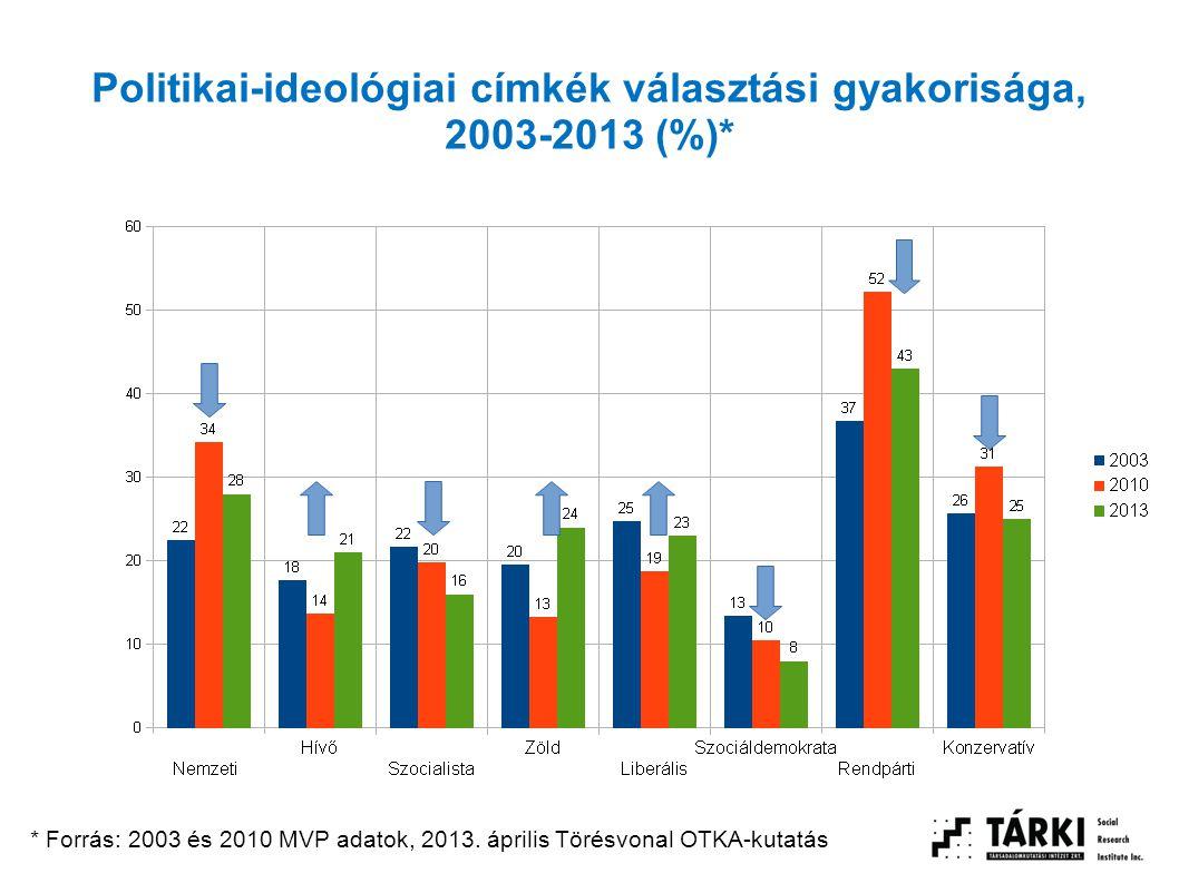 Politikai-ideológiai címkék választási gyakorisága, 2003-2013 (%)* * Forrás: 2003 és 2010 MVP adatok, 2013. április Törésvonal OTKA-kutatás