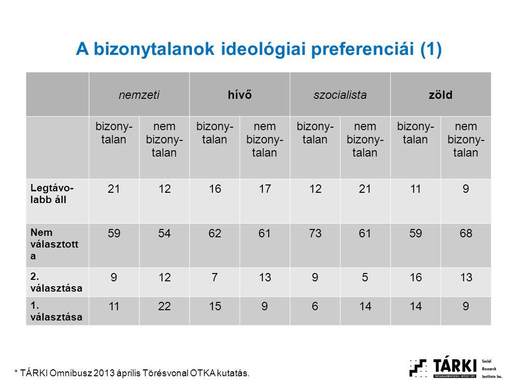 A bizonytalanok ideológiai preferenciái (1) nemzetihívőszocialistazöld bizony- talan nem bizony- talan bizony- talan nem bizony- talan bizony- talan n