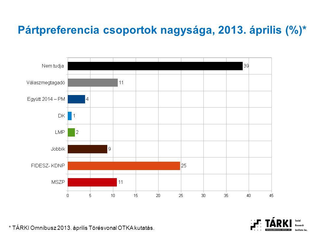 Pártpreferencia csoportok nagysága, 2013. április (%)* * TÁRKI Omnibusz 2013. április Törésvonal OTKA kutatás.