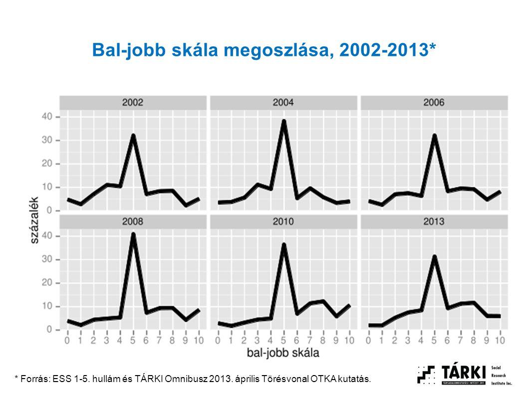 Bal-jobb skála megoszlása, 2002-2013* * Forrás: ESS 1-5. hullám és TÁRKI Omnibusz 2013. április Törésvonal OTKA kutatás.