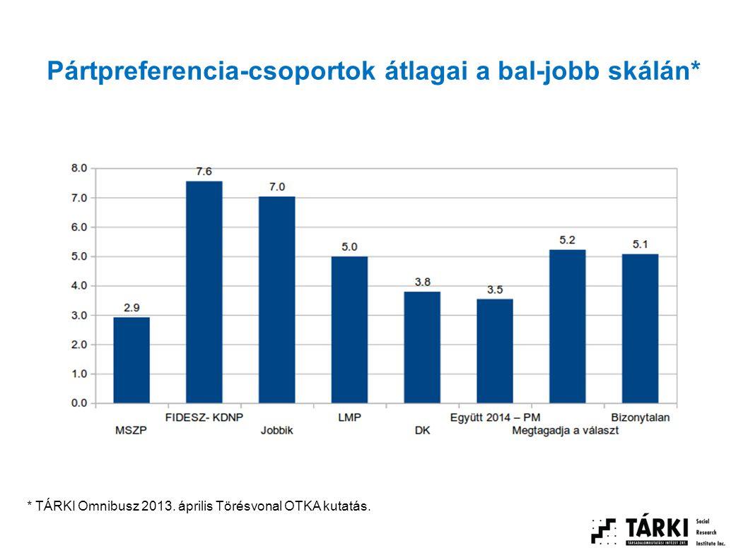 Pártpreferencia-csoportok átlagai a bal-jobb skálán* * TÁRKI Omnibusz 2013. április Törésvonal OTKA kutatás.