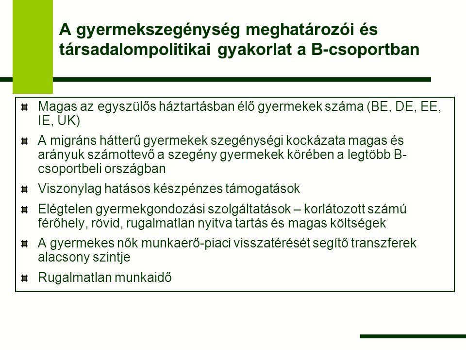 A gyermekszegénység meghatározói és társadalompolitikai gyakorlat Magyarországon Fő kihívás: a munkanélküli és az alacsony munka-intenzitású háztartásokban élő gyermekek nagy száma A szegénységi profil fő jellemzői és meghatározói: főként a kétszülős, sokgyermekes családok érintettek az iskolázottság hatása nagyon erős jól kivehető települési lejtő jelentős regionális egyenlőtlenségek erős etnikai dimenzió A készpénzes transzferek uniós összehasonlításban hatásosak A szülők munkaerő-piacra jutásának azonban számos akadálya van: magas munkakeresési költségek, regionálisan egyenlőtlen kereslet, a humán tőke hiánya, a bölcsődei férőhelyek hiánya, a transzferek munka-ellenösztönző hatása