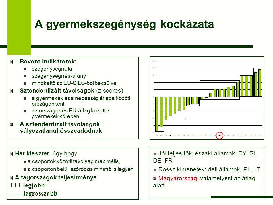 Munkanélküliség Bevont indikátorok: a munkanélküli háztartásokban élő gyermekek aránya az EU-LFS alapján becsülve Sztenderdizált távolságok (z-scores) a gyermekek és a népesség átlaga között országonként az országos és EU-átlag között a gyermekek körében A sztenderdizált távolságok súlyozatlanul összeadódnak Hat klaszter, úgy hogy a csoportok közötti távolság maximális, a csoporton belüli szóródás minimális legyen A tagországok teljesítménye +++ legjobb - - - legrosszabb Jól teljesítők: északi államok, SI, EL, LU, IT, CY, AT Rossz kimenetek: UK, HU, IE