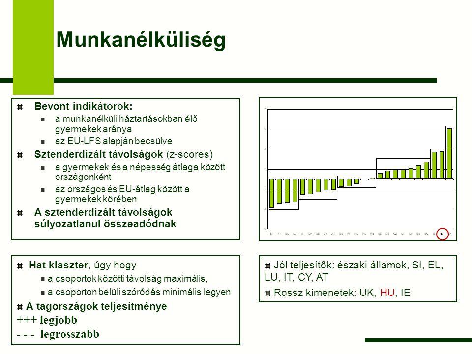 A szoros munkaerő-piaci kapcsolódású háztartásban élők szegénysége Bevont indikátorok: A szoros munkaerő-piaci kapcsolódású háztartásokban (MI>=0.50) élők szegénységi rátája az EU-SILC alapján becsülve Sztenderdizált távolságok (z-scores) a gyermekek és a népesség átlaga között országonként az országos és EU-átlag között a gyermekek körében A sztenderdizált távolságok súlyozatlanul összeadódnak Jól teljesítők: IE, SE, BE, DK Rossz kimenetek: déli államok, PL, LU, LT Magyarország: valamelyest az átlag fölött Hat klaszter, úgy hogy a csoportok közötti távolság maximális, a csoporton belüli szóródás minimális legyen A tagországok teljesítménye +++ legjobb - - - legrosszabb