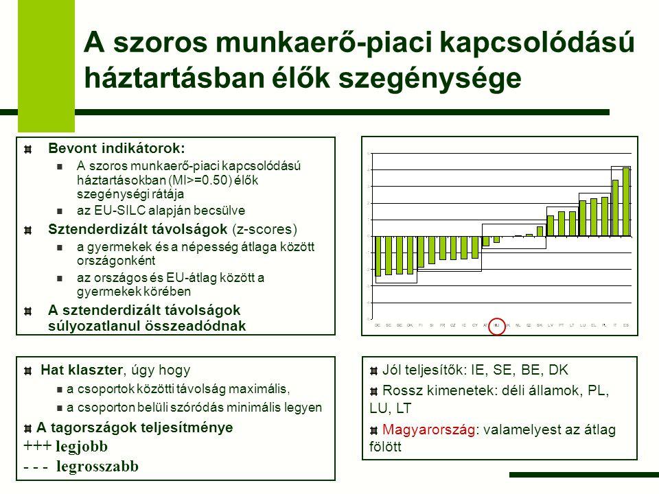 A jóléti transzferek hatásossága Bevont indikátorok: szegénységi ráta a jóléti transzferek (nyugdíj kivételével) előtt és után, a transzferek szegénységcsökkentő hatása az EU-SILC alapján becsülve Sztenderdizált távolságok (z-scores) az országos és EU-átlag között a gyermekek körében A sztenderdizált távolságok súlyozatlanul összeadódnak Jól teljesítők: északi államok, AT, HU, SI, FR, DE Rossz kimenetek: déli államok, LT Hat klaszter, úgy hogy a csoportok közötti távolság maximális, a csoporton belüli szóródás minimális legyen A tagországok teljesítménye +++ legjobb - - - legrosszabb