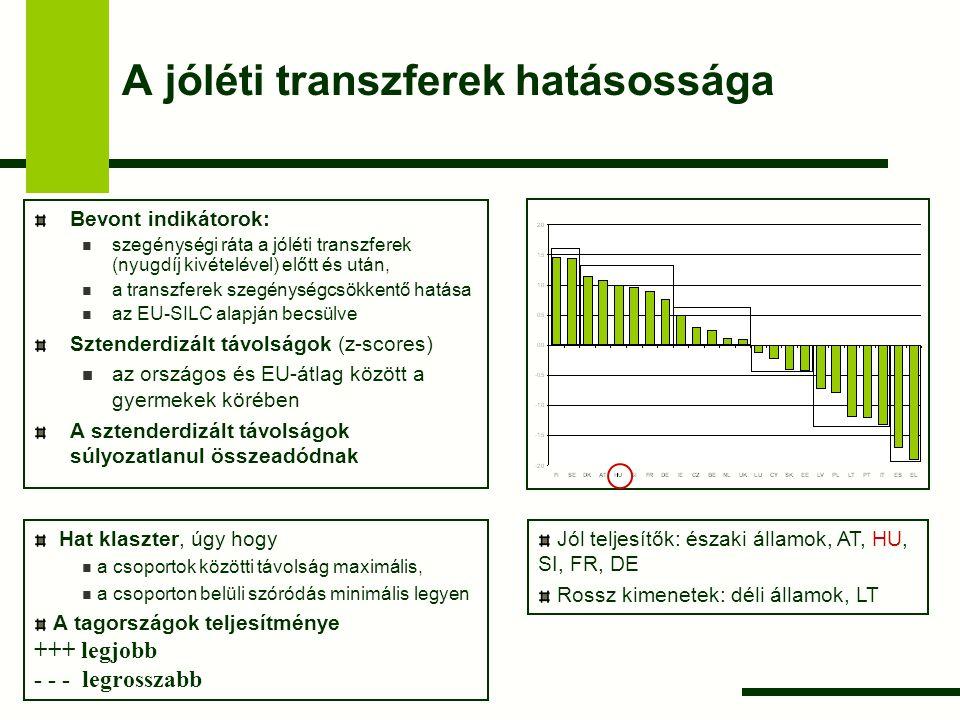 A gyermekszegénység kockázata és a fő kihívások a tagállamokban A-csoport: jól teljesítők minden dimenzióban A gyermek- szegénység kockázata Munka- nélküliség A magas MI háztartásban élők szegénysége A jóléti transzferek hatásossága A- csoport FI+ + + + + + + CY+ + ++ – DK+ + + ++ SI+ + + ++ SE+ + + + FR+ + NL++++ AT++ +