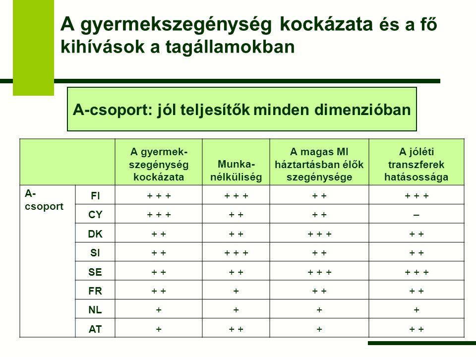 A gyermekszegénység meghatározói és társadalompolitikai gyakorlat az A-csoportban Megfelelő színvonalú készpénztranszferek DK, SE, FI: jelentős összegű alanyi jogú juttatások és kiterjedt szolgáltatások a szülők munkaerő-piaci vissza-integrálódásához SI: jelentős összegű célzott transzferek az alacsony jövedelmű háztartásoknak FR: nincs számottevő célzottság, az anyasági támogatások jelentős szerepe Magas foglalkoztatottsági szint – a legtöbb tagállamban a kétkeresős modell domináns NL: a második kereső jellemzően félállású AT: az egykeresős családmodell a domináns, magas keresetek és jelentős készpénztranszferek ellensúlyozzák a második kereső hiányát, de viszonylag elterjedt a félállású második kereső modellje is Kiterjedt és megfizethető gyermekgondozási (közösségi) szolgáltatások CY: informális gyermekgondozás áll a magas női aktivitás mögött