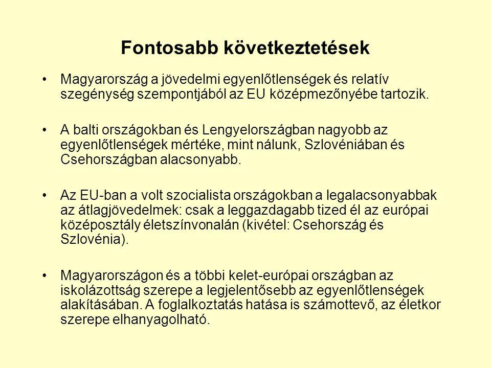 Fontosabb következtetések Magyarország a jövedelmi egyenlőtlenségek és relatív szegénység szempontjából az EU középmezőnyébe tartozik.