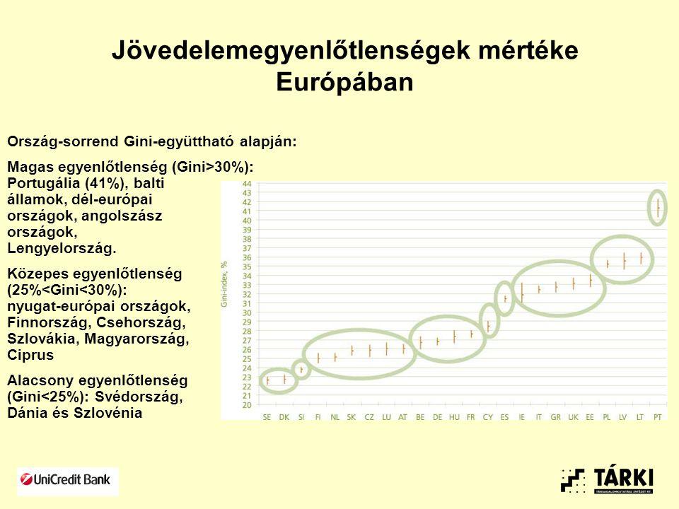 Jövedelemegyenlőtlenségek mértéke Európában Ország-sorrend Gini-együttható alapján: Magas egyenlőtlenség (Gini>30%): Portugália (41%), balti államok, dél-európai országok, angolszász országok, Lengyelország.