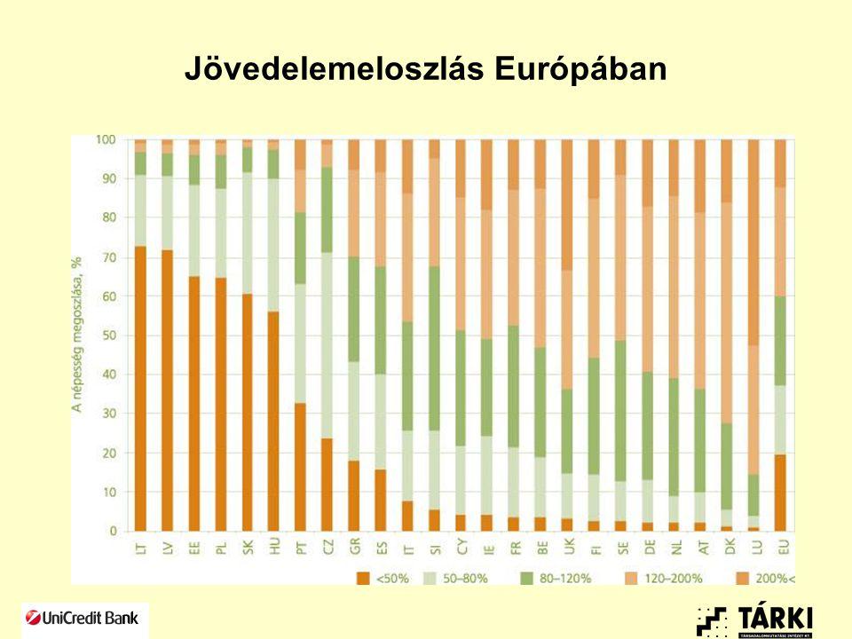 Az egyenlőtlenségek meghatározói Módszertan: egyenlőtlenségek tényezőkre bontása Életkor (>5%): Észak-Európa és CY Iskolai végzettség (>15%): mediterrán országok (PT, CY, GR), volt szocialista országok (HU, LT, SI, PL), LU, IE Foglalkoztatás (>10%): balti és angolszász országok, FI, DK, BE, CZ