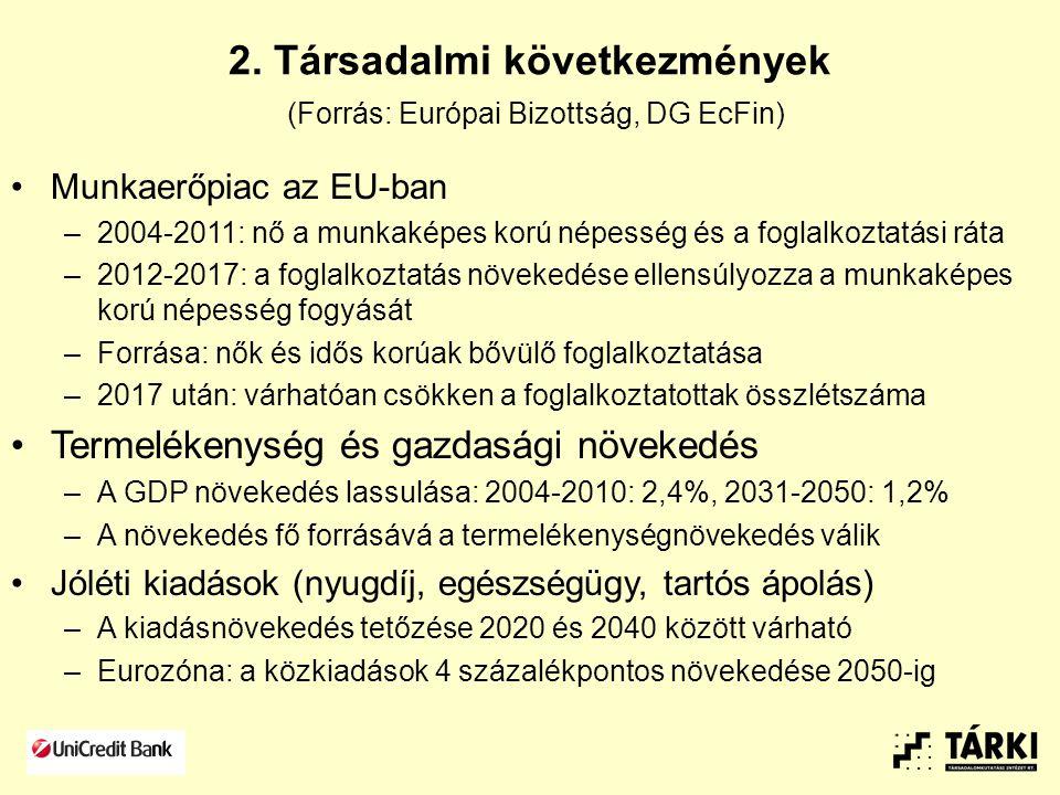 2. Társadalmi következmények (Forrás: Európai Bizottság, DG EcFin) Munkaerőpiac az EU-ban –2004-2011: nő a munkaképes korú népesség és a foglalkoztatá