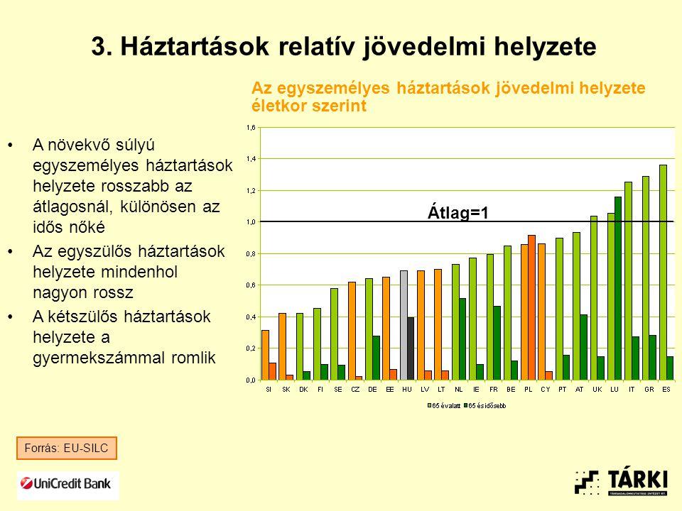 3. Háztartások relatív jövedelmi helyzete A növekvő súlyú egyszemélyes háztartások helyzete rosszabb az átlagosnál, különösen az idős nőké Az egyszülő