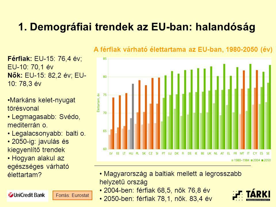 1. Demográfiai trendek az EU-ban: halandóság Forrás: Eurostat Férfiak: EU-15: 76,4 év; EU-10: 70,1 év Nők: EU-15: 82,2 év; EU- 10: 78,3 év Markáns kel