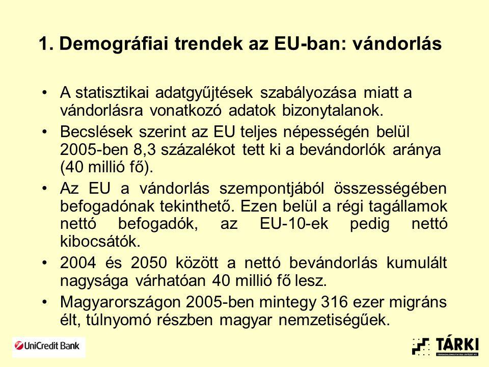 1. Demográfiai trendek az EU-ban: vándorlás A statisztikai adatgyűjtések szabályozása miatt a vándorlásra vonatkozó adatok bizonytalanok. Becslések sz