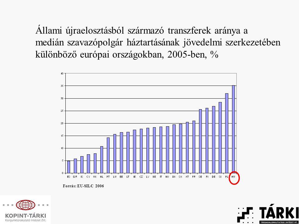 Állami újraelosztásból származó transzferek aránya a medián szavazópolgár háztartásának jövedelmi szerkezetében különböző európai országokban, 2005-ben, % Forrás: EU-SILC 2006