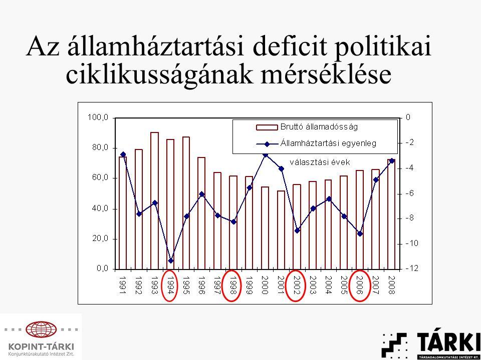 Az államháztartási deficit politikai ciklikusságának mérséklése