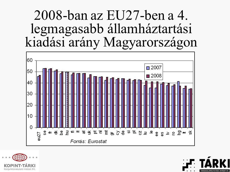 2008-ban az EU27-ben a 4. legmagasabb államháztartási kiadási arány Magyarországon
