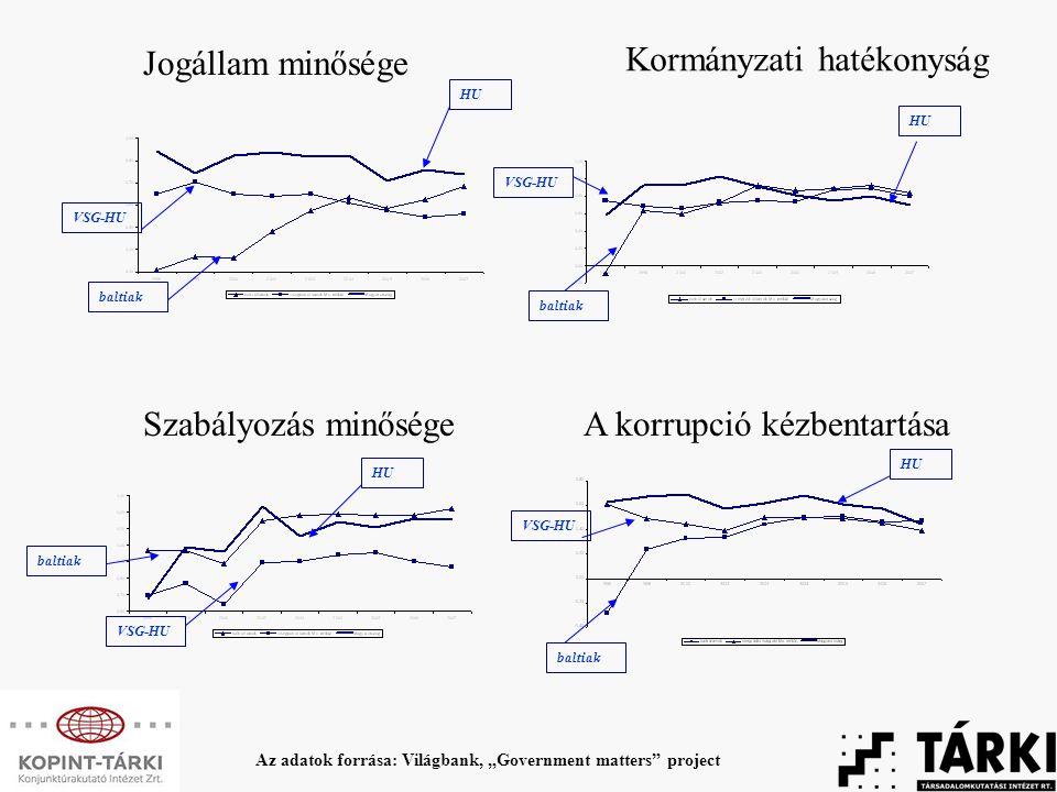 """Jogállam minősége Kormányzati hatékonyság Szabályozás minőségeA korrupció kézbentartása HU Az adatok forrása: Világbank, """"Government matters project baltiak VSG-HU"""