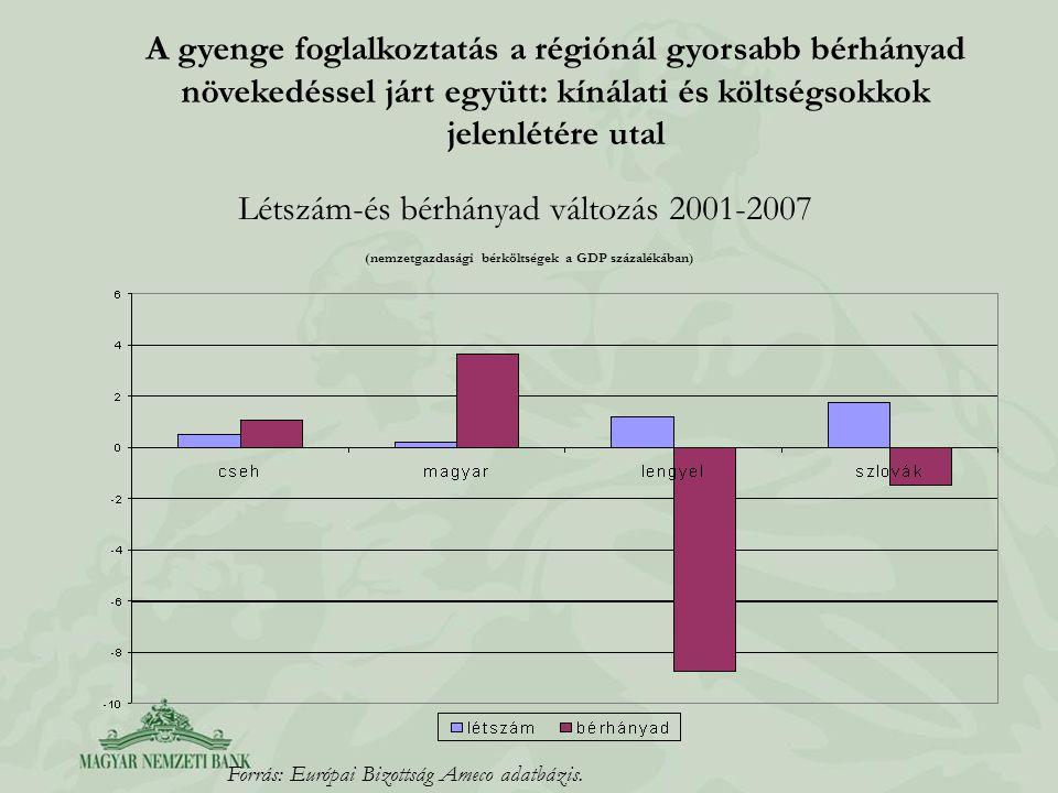 Létszám-és bérhányad változás 2001-2007 (nemzetgazdasági bérköltségek a GDP százalékában) Forrás: Európai Bizottság Ameco adatbázis. A gyenge foglalko