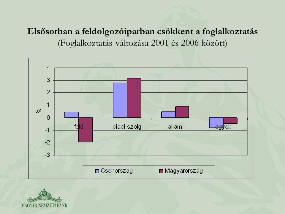 Elsősorban a feldolgozóiparban csökkent a foglalkoztatás (Foglalkoztatás változása 2001 és 2006 között)
