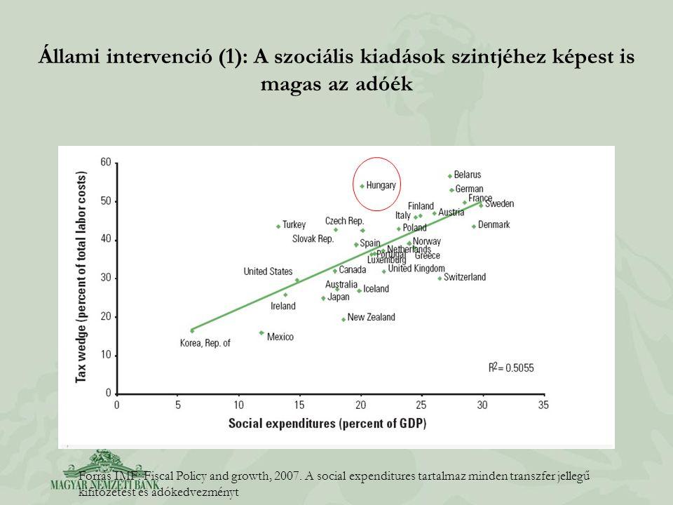 Állami intervenció (1): A szociális kiadások szintjéhez képest is magas az adóék Forrás IMF: Fiscal Policy and growth, 2007. A social expenditures tar