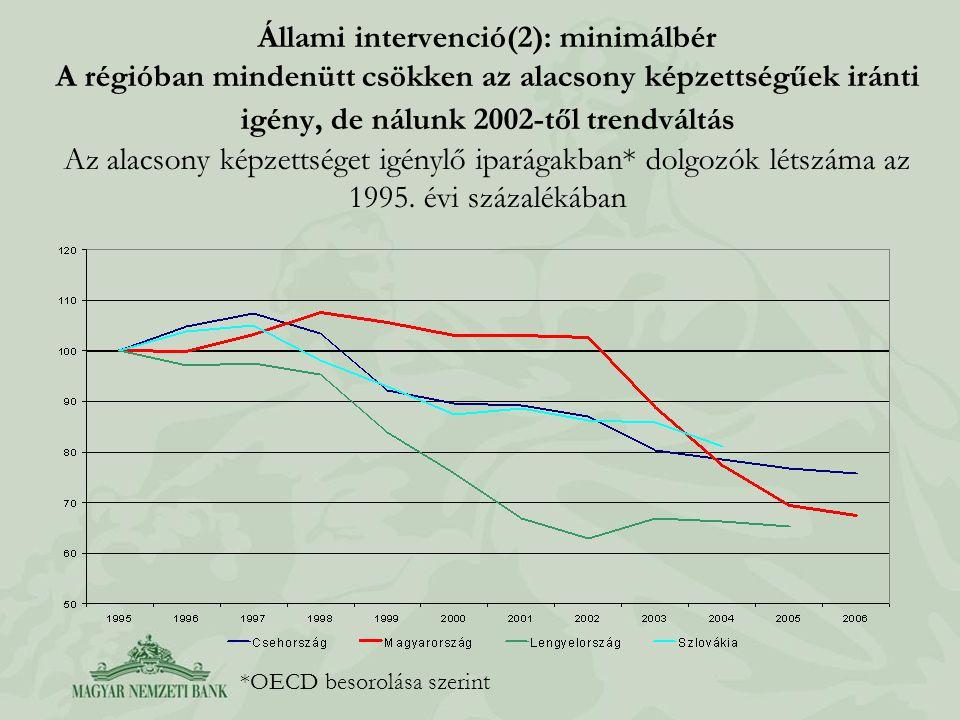 Állami intervenció(2): minimálbér A régióban mindenütt csökken az alacsony képzettségűek iránti igény, de nálunk 2002-től trendváltás Az alacsony képz