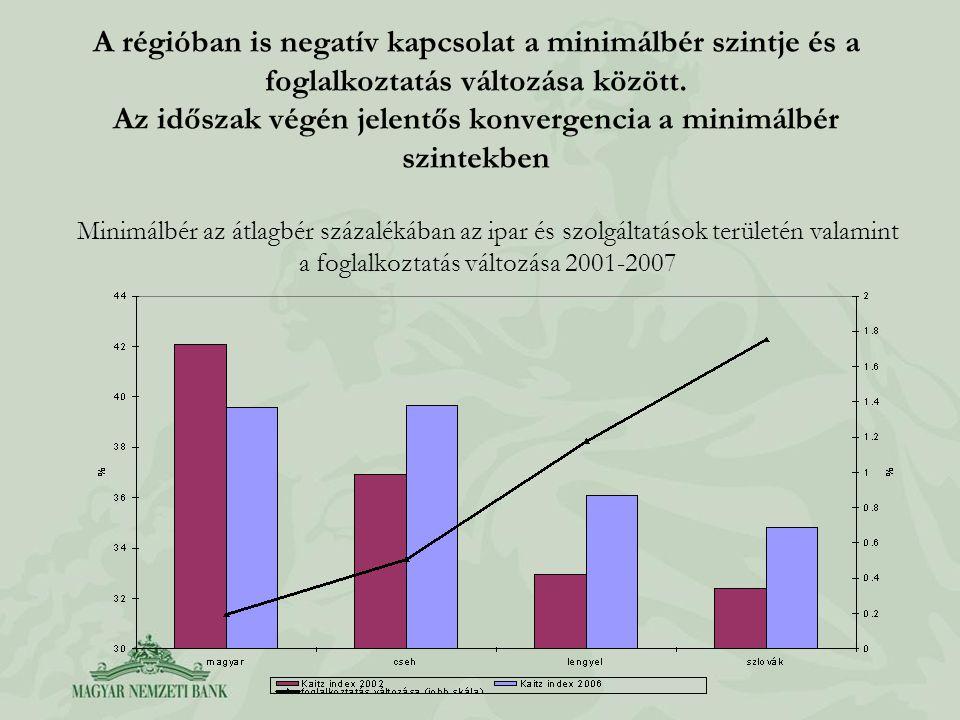 A régióban is negatív kapcsolat a minimálbér szintje és a foglalkoztatás változása között. Az időszak végén jelentős konvergencia a minimálbér szintek