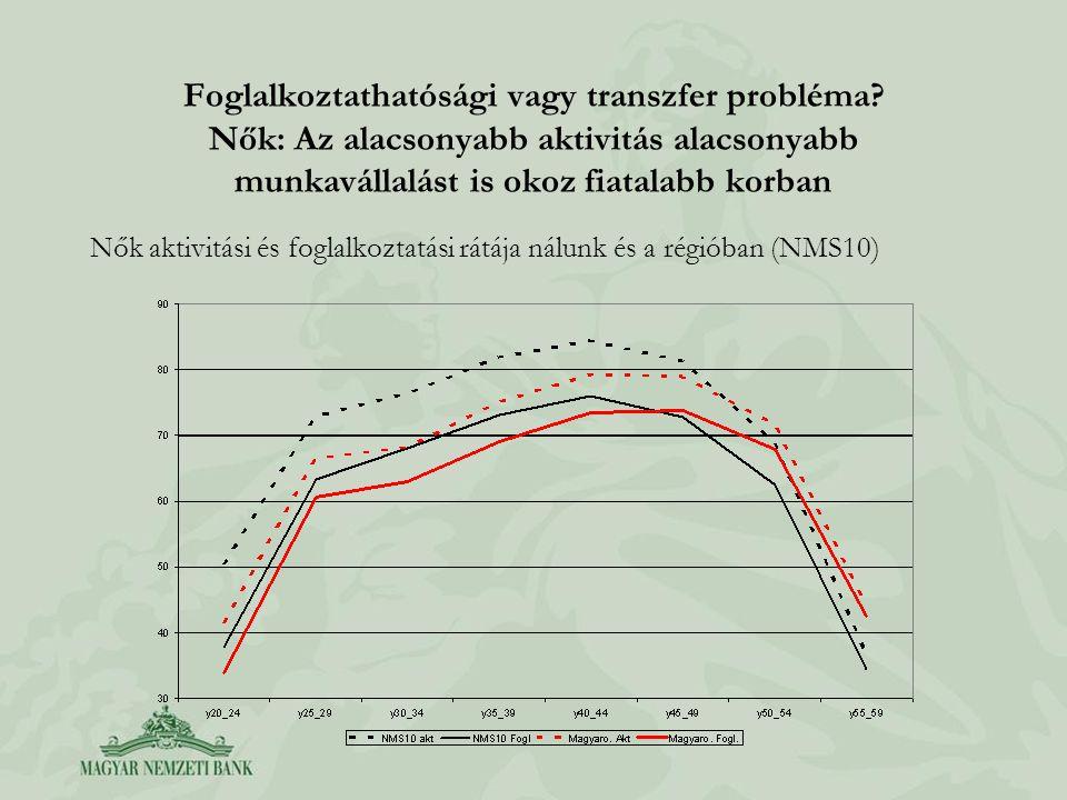 Foglalkoztathatósági vagy transzfer probléma? Nők: Az alacsonyabb aktivitás alacsonyabb munkavállalást is okoz fiatalabb korban Nők aktivitási és fogl