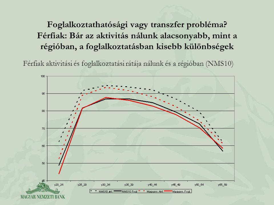 Foglalkoztathatósági vagy transzfer probléma? Férfiak: Bár az aktivitás nálunk alacsonyabb, mint a régióban, a foglalkoztatásban kisebb különbségek Fé