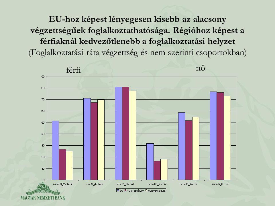 EU-hoz képest lényegesen kisebb az alacsony végzettségűek foglalkoztathatósága. Régióhoz képest a férfiaknál kedvezőtlenebb a foglalkoztatási helyzet