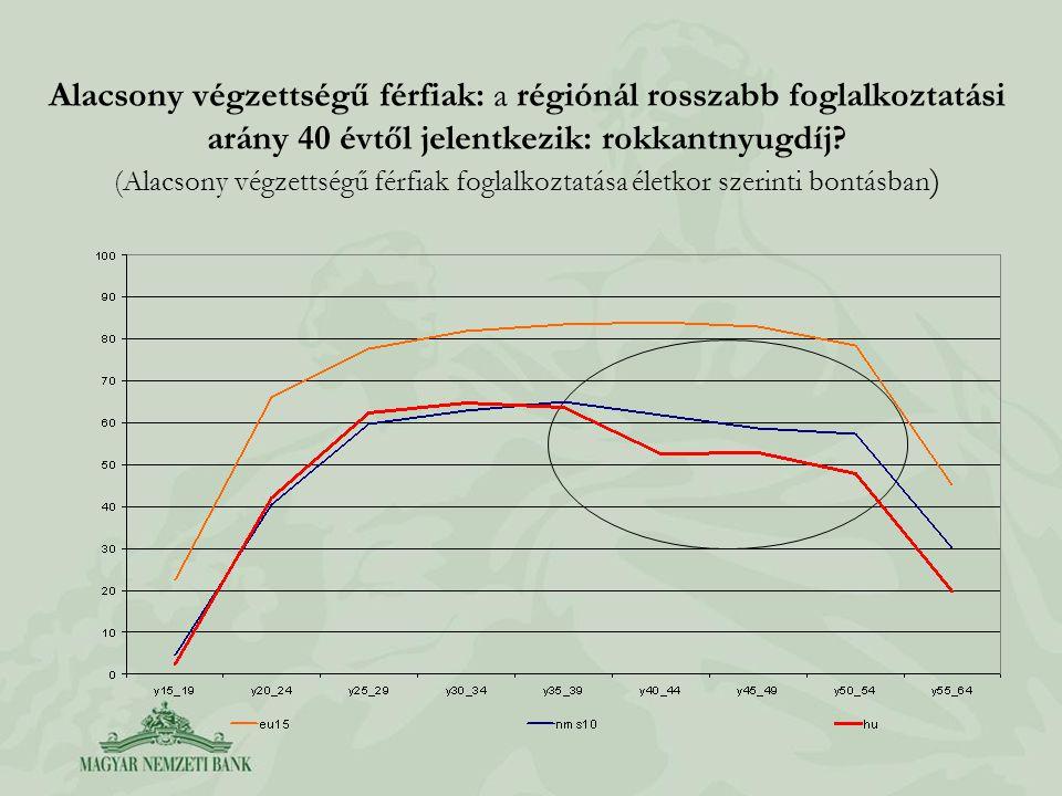 Alacsony végzettségű férfiak: a régiónál rosszabb foglalkoztatási arány 40 évtől jelentkezik: rokkantnyugdíj? (Alacsony végzettségű férfiak foglalkozt