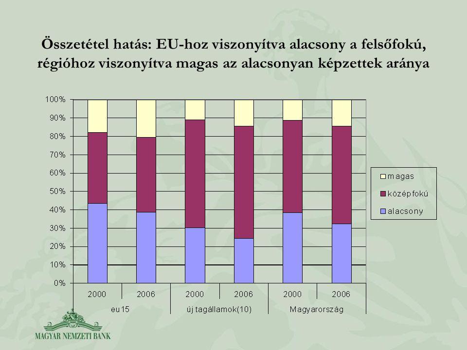 Összetétel hatás: EU-hoz viszonyítva alacsony a felsőfokú, régióhoz viszonyítva magas az alacsonyan képzettek aránya
