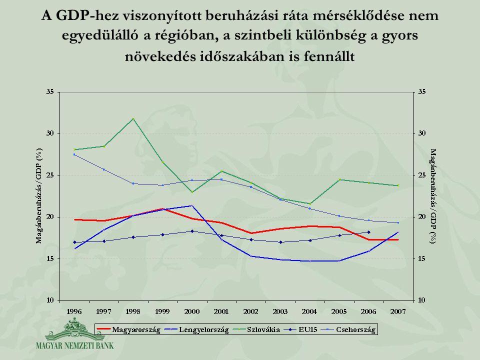 A GDP-hez viszonyított beruházási ráta mérséklődése nem egyedülálló a régióban, a szintbeli különbség a gyors növekedés időszakában is fennállt