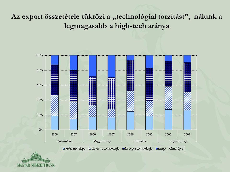 """Az export összetétele tükrözi a """"technológiai torzítást"""", nálunk a legmagasabb a high-tech aránya"""