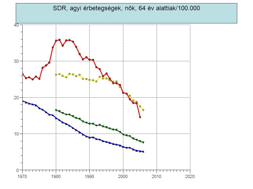 SDR, agyi érbetegségek, nők, 64 év alattiak/100.000