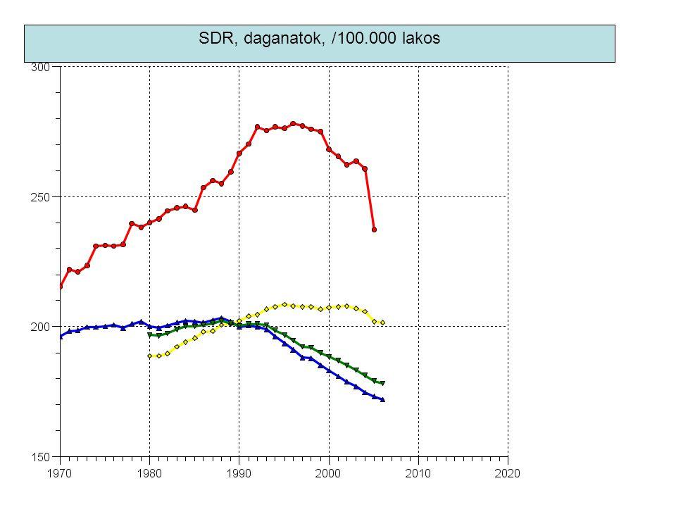 SDR, daganatok, /100.000 lakos