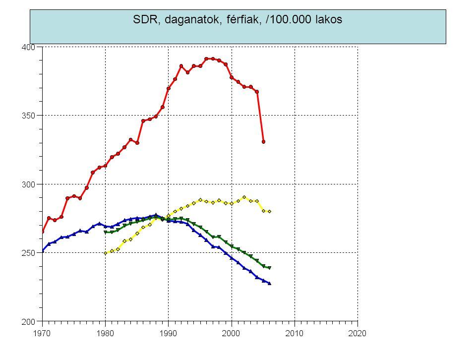 SDR, daganatok, férfiak, /100.000 lakos