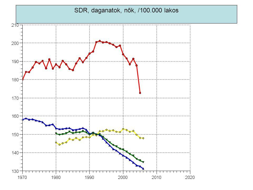 SDR, daganatok, nők, /100.000 lakos