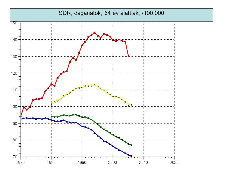 SDR, daganatok, 64 év alattiak, /100.000