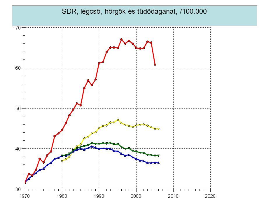 SDR, légcső, hörgők és tüdődaganat, /100.000