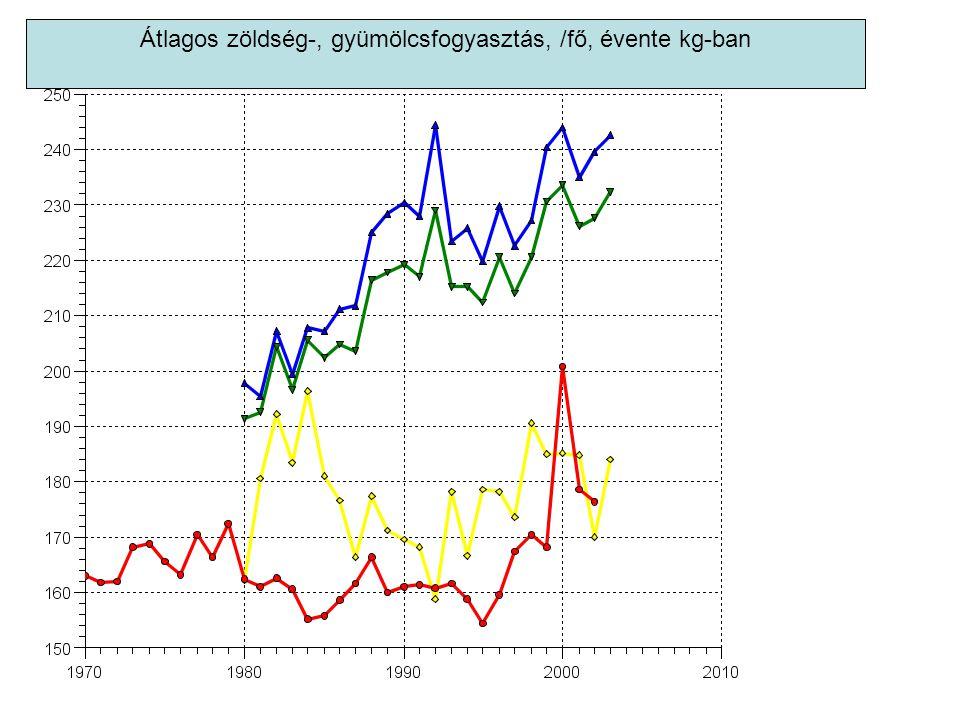 Átlagos zöldség-, gyümölcsfogyasztás, /fő, évente kg-ban
