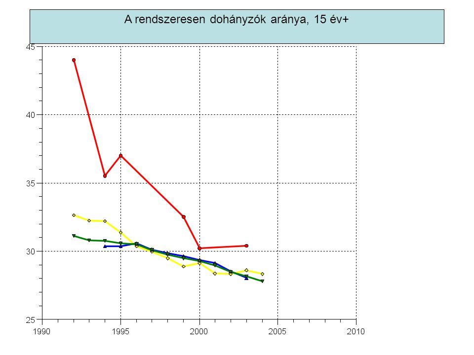 A rendszeresen dohányzók aránya, 15 év+