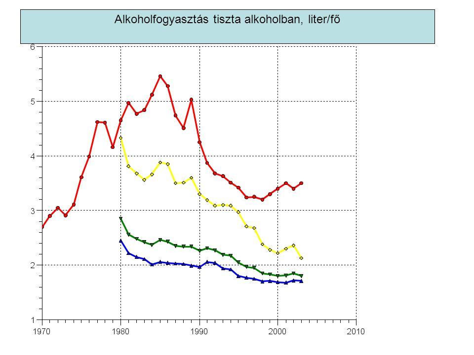 Alkoholfogyasztás tiszta alkoholban, liter/fő