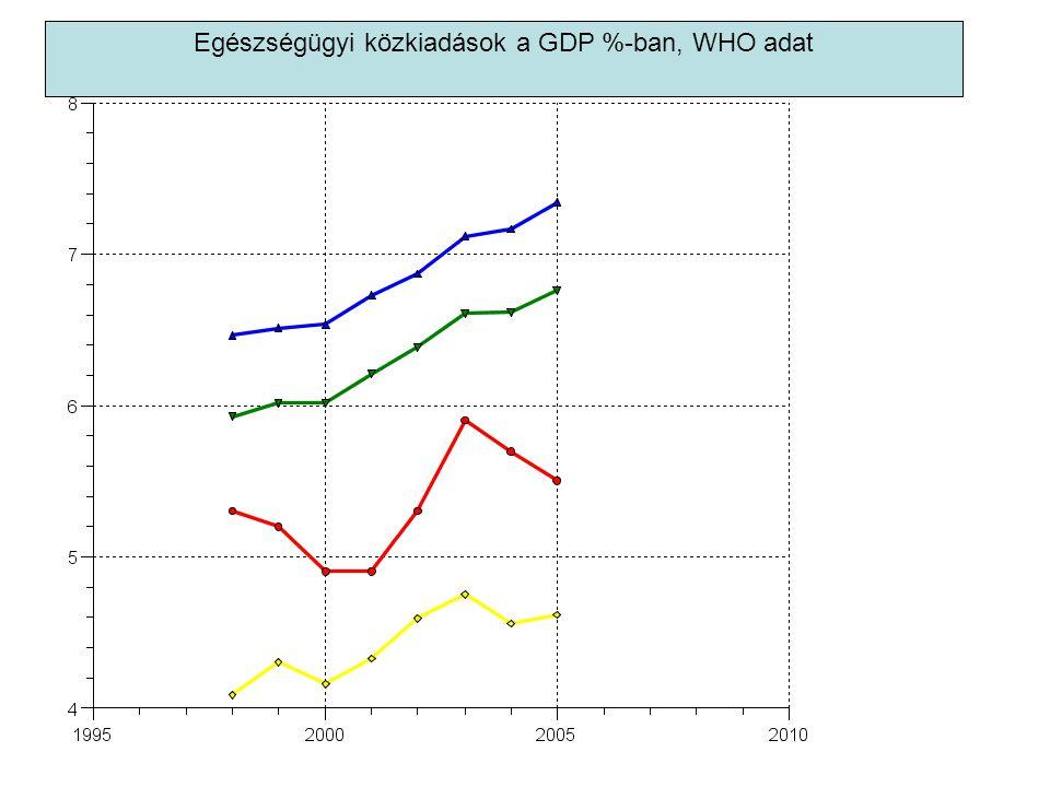 Egészségügyi közkiadások a GDP %-ban, WHO adat