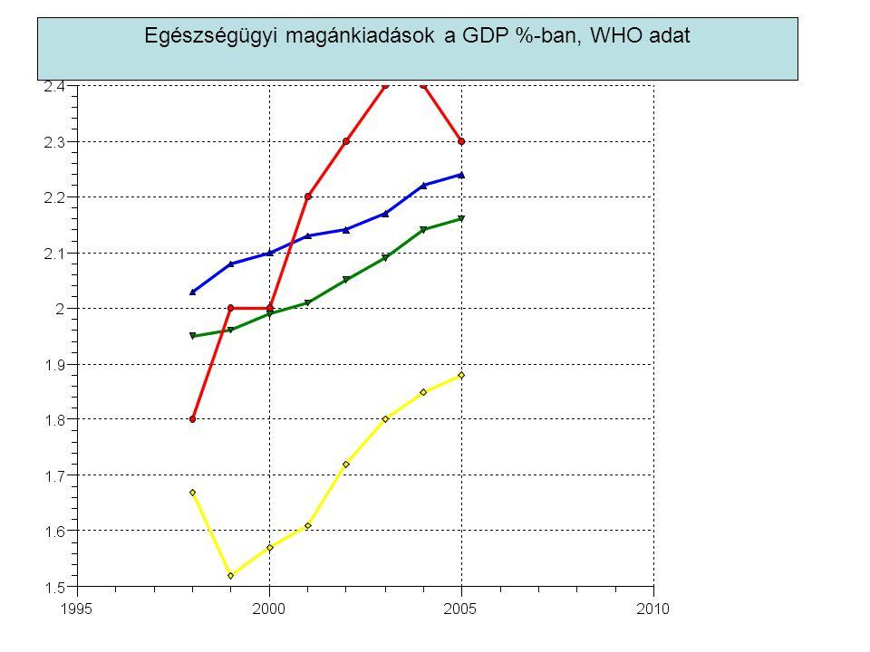 Egészségügyi magánkiadások a GDP %-ban, WHO adat