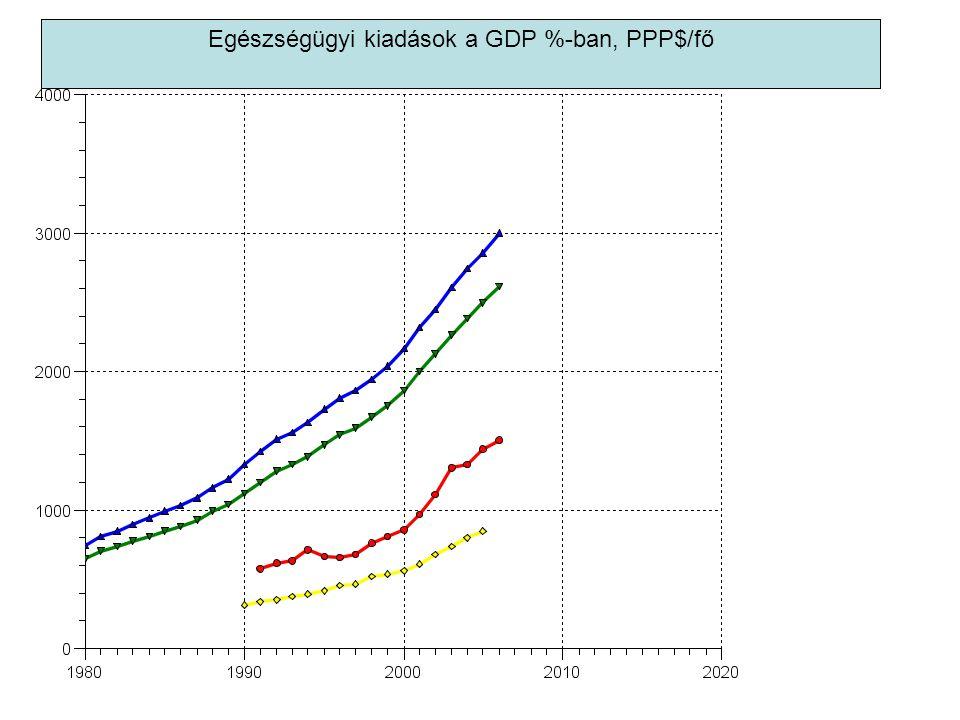 Egészségügyi kiadások a GDP %-ban, PPP$/fő